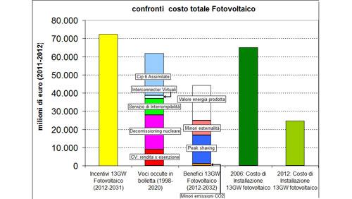 Fotovoltaico: la spesa statale degli incentivi è minima rispetto ai vantaggi