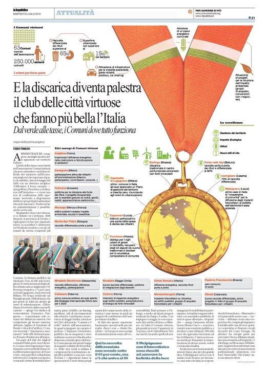Comuni Virtuosi e Capannori su Repubblica: sostenibilità e partecipazione