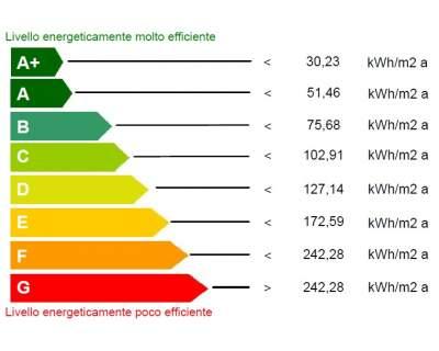 Senza l attestato di prestazione energetica scattano le multe ciacci magazine - Classe energetica casa g ...