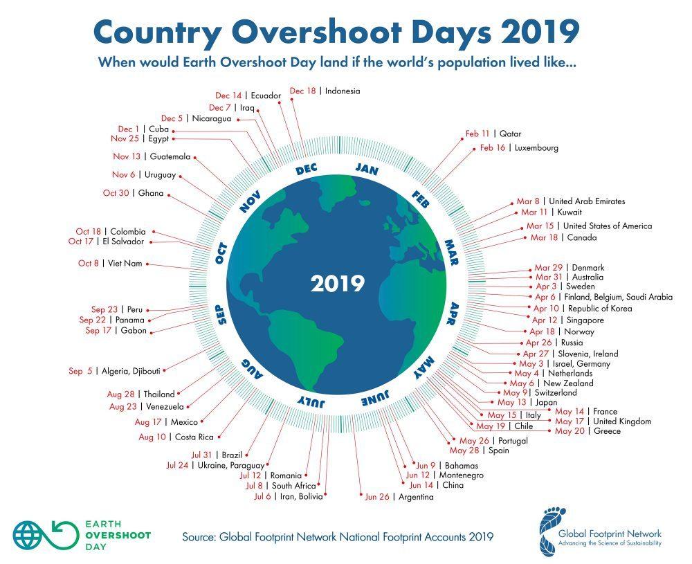 29 Luglio 2019 la terra termina le proprie risorse, sempre prima l'Overshot day