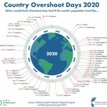 Il 22 Agosto l'Overshoot Day 2020