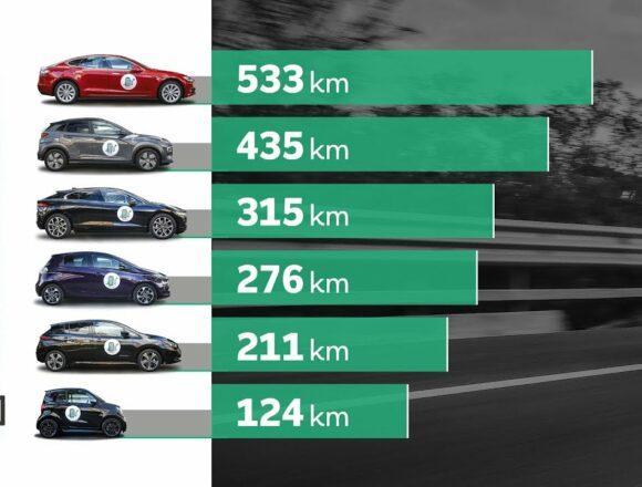 Le auto elettriche in Europa triplicheranno la percentuale di mercato nel 2020, l'analisi di T&E